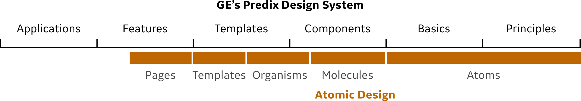 Predix Design System vs Atomic Design